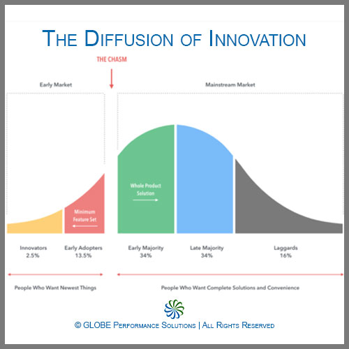 BLOBE Performance Solutions – The Diffusion of Innovation